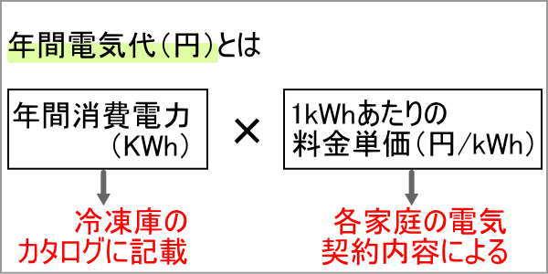 年間電気代の計算式